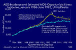 AIDS Incidence and Estimated AIDS-Opportunistic Il