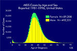 Aids Cases by Age and Sex