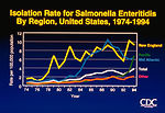 Isolation Rate for Salmonella enteritidis by Regio