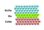 Nano-layer of Ruthenium Stabilizes Magnetic Sensors