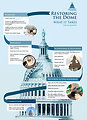 Capitol Dome Restoration: What it Takes