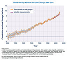 Climate Indicators - Global Average Absolute Sea Level Change