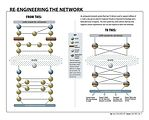 Team re-engineers network environment