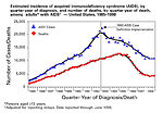 Incidence of AIDS cases and deaths in the United S