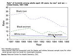Rate of homicide among adults aged 65 years and ol
