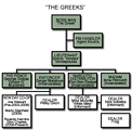 Organizational chart of the fictional organization 'The Greeks' from the TV series The Wire.