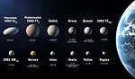 This is an edited and augmented version of a previously existing Wiki image, 'Iau dozen.jpg,' List of 12 Planet candidates per the IAU 2006 draft proposal XXVI, dating from 2007-07-23. Revised image includes additional information including approximate