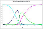 Radial bias function network - Figure 5: Four normalized radial basis functions in one input dimension. The fourth basis function has center at c4 = 0. Note that the first basis function (dark blue) has become localized.