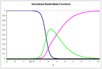 Radial basis function - Figure 4: Three normalized radial basis functions in one input dimension. The additional basis function has center at c3 = 2.75