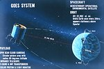 Graphic of GOES satellite operation.  Satellite shown is similar to ATS series of satellites.