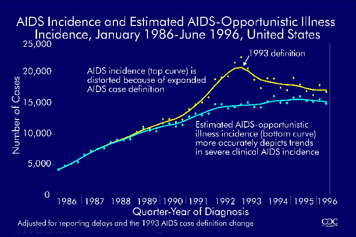 AIDS Incidence and Estimated AIDS-Opportunistic Illness Incidence