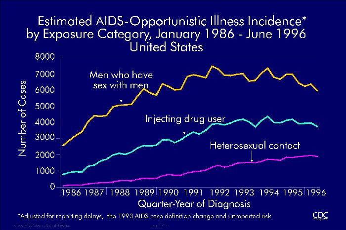 Estimated AIDS-Opportunistic Illness Incidence by Exposure Category