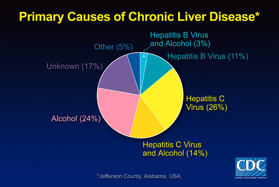 Primary Causes of Chronic Liver Disease.