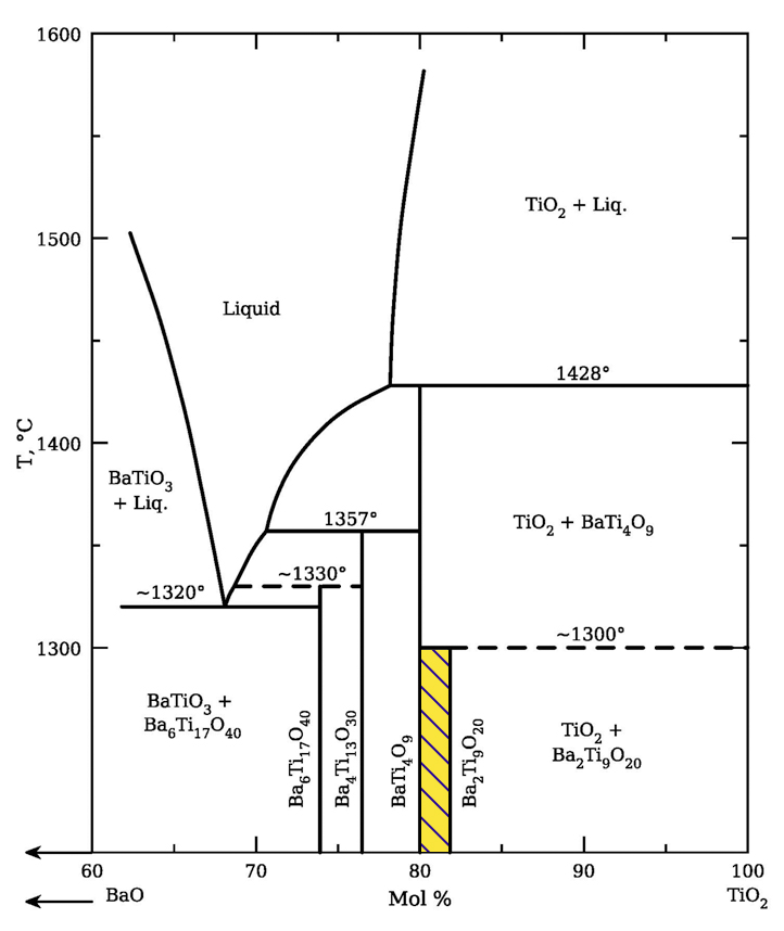 Phase Equilibria Diagram