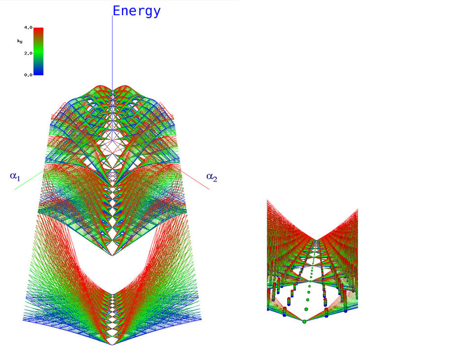 The Energy Spectrum of Ultracold Atoms in a Synthetic Magnetic Field