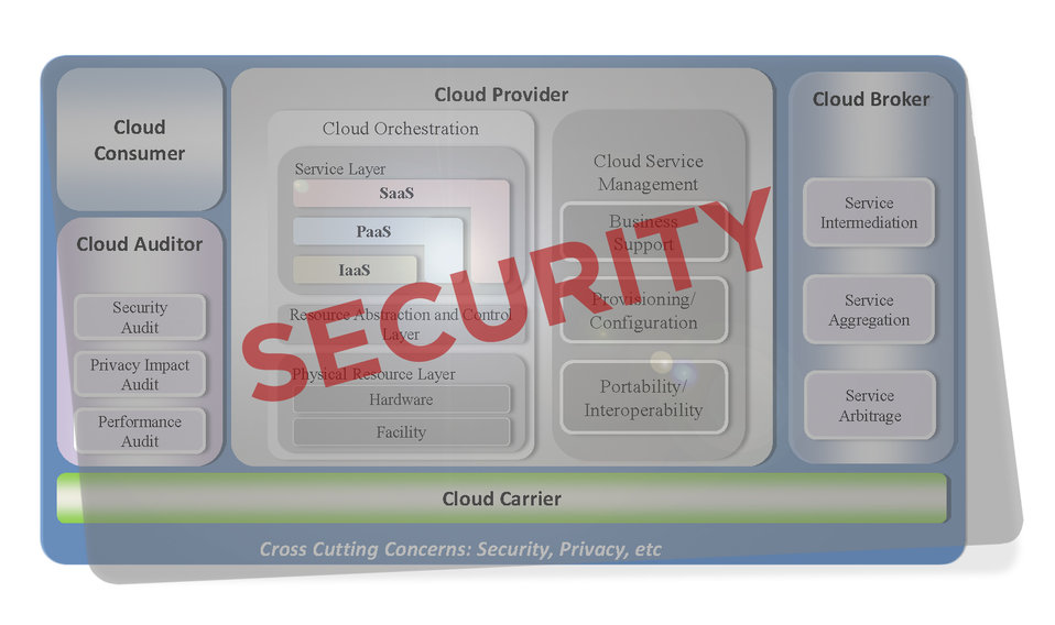 NIST Cloud Computing Security Reference Architecture