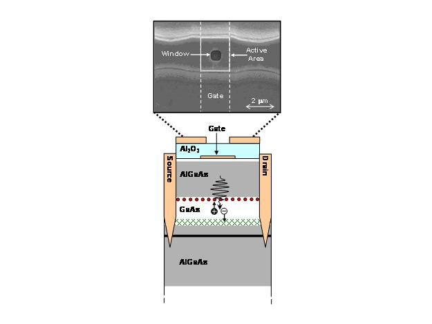 New Quantum Dot Transistor Counts Individual Photons