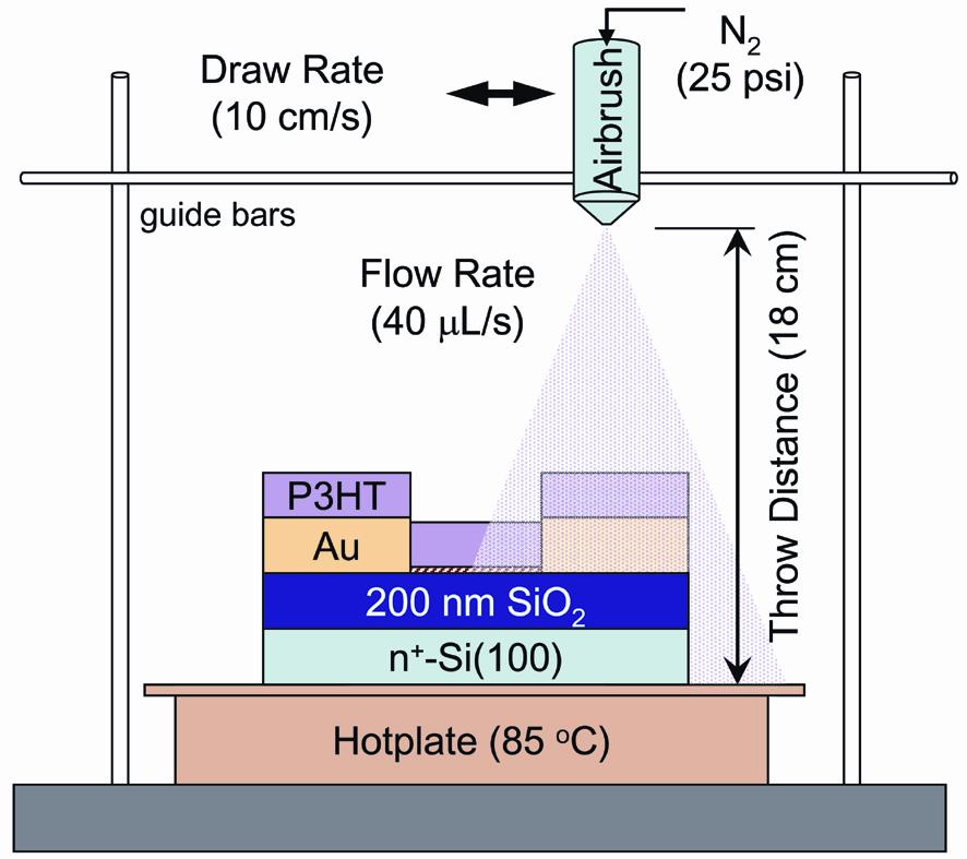 Semiconductor; Transistors