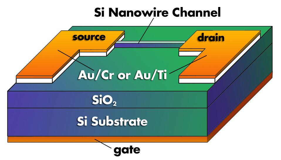 Nanowire Transistor