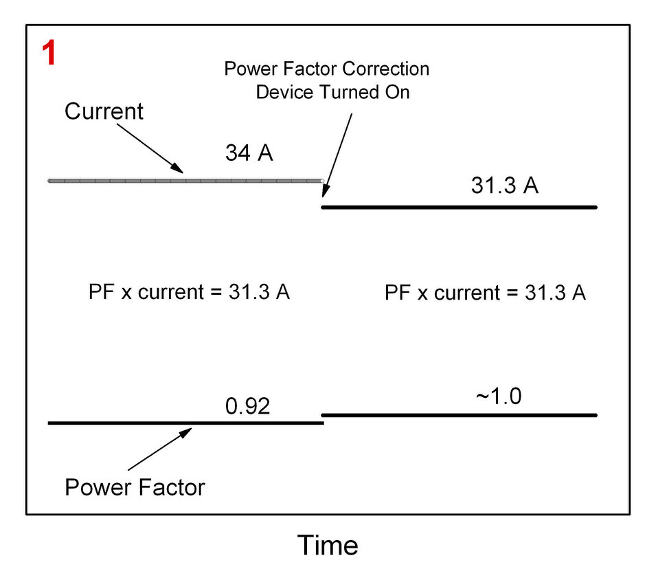 Power Factor Correction Devices