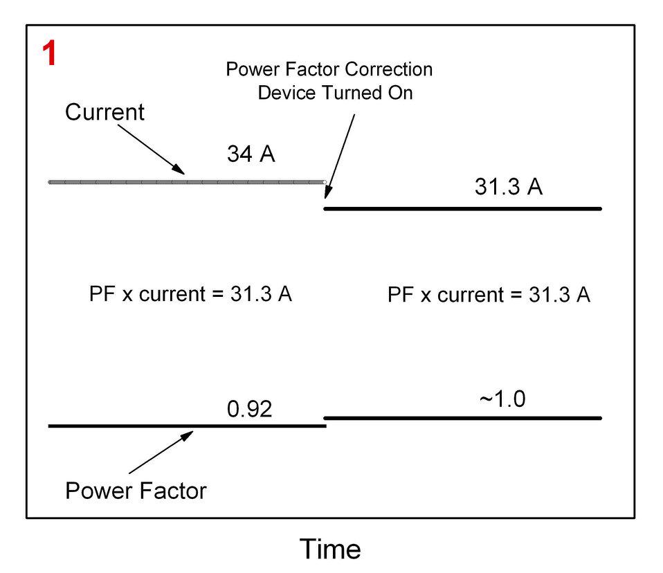 Power Factor Correction Devices