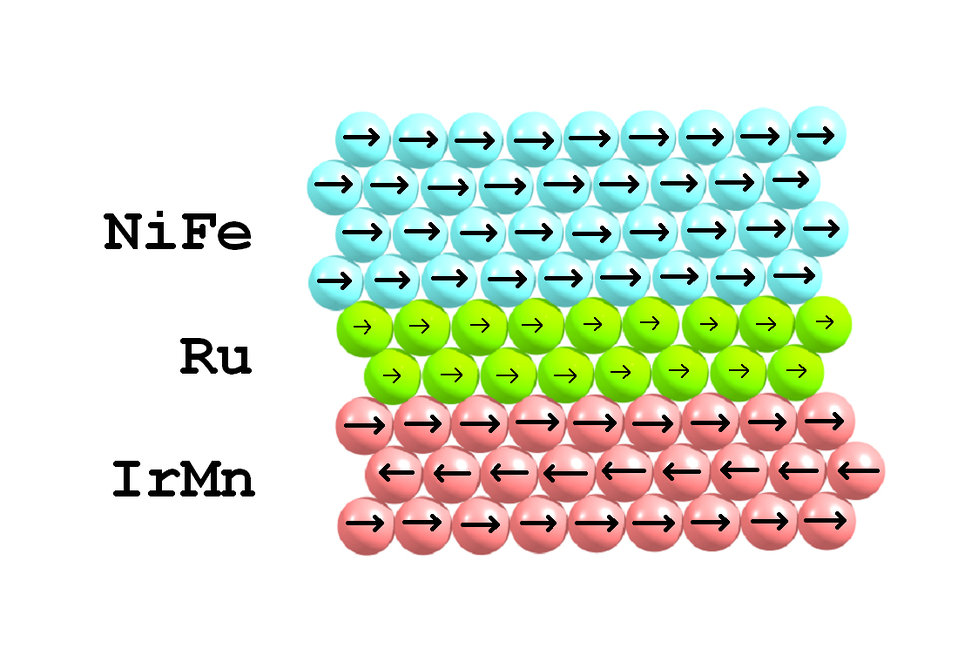 Nano-layer of Ruthenium Stabilizes Magnetic Sensors