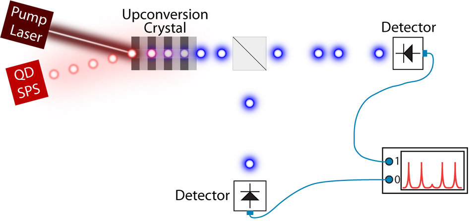 Single Photons; Quantum Dots