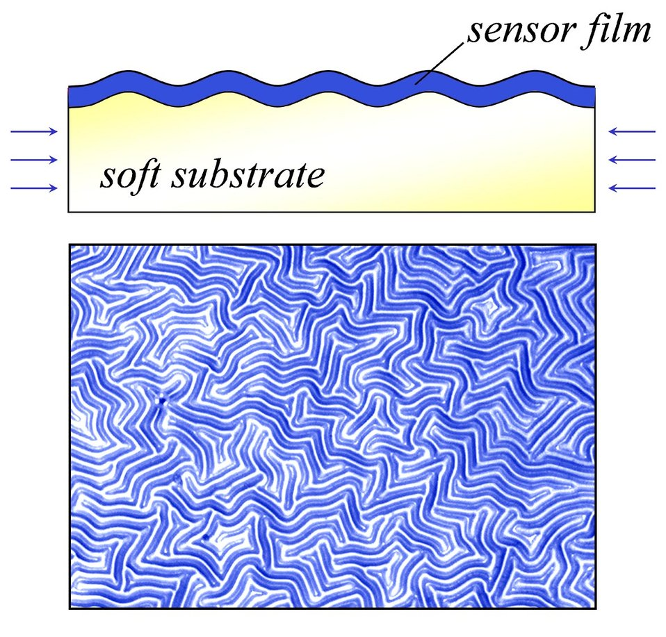 Measuring Stiffness of Soft Polymers