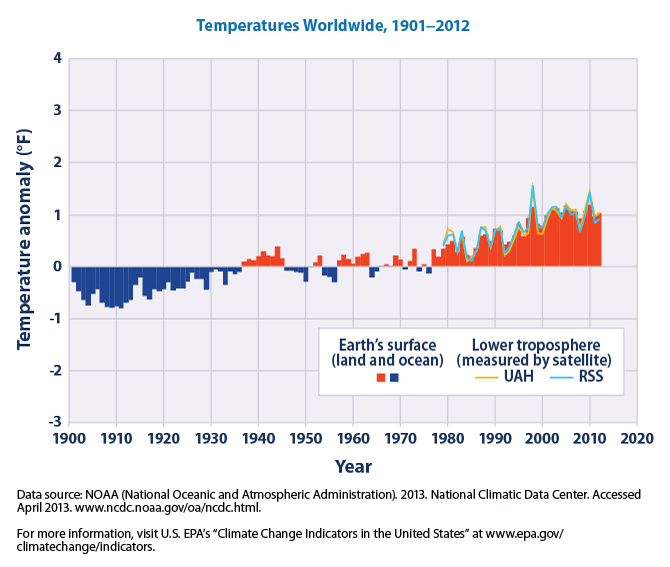Climate Change Indicators - Temperatures Worldwide