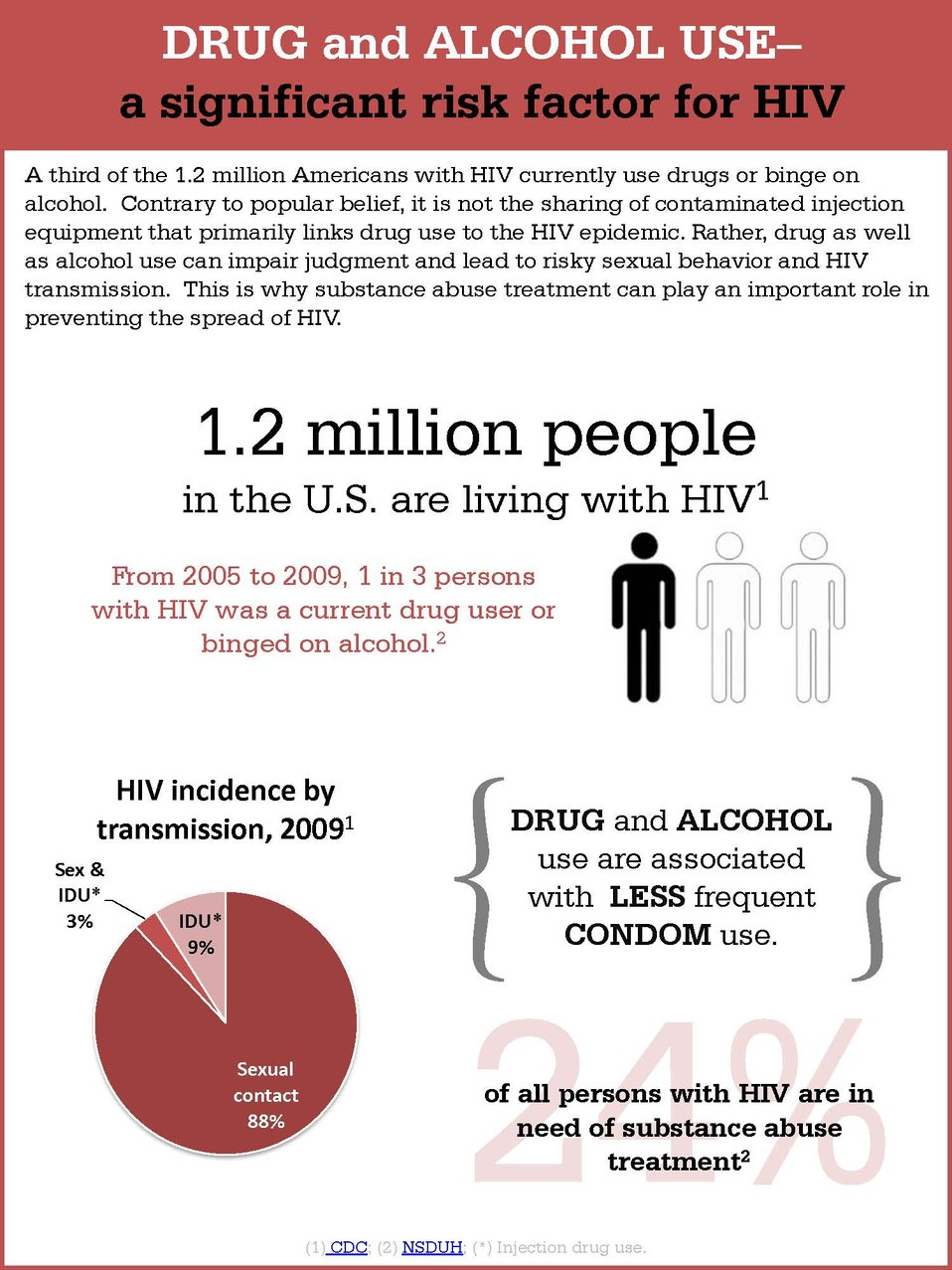 Drug and Alcohol Use - A Significant Risk Factor for HIV