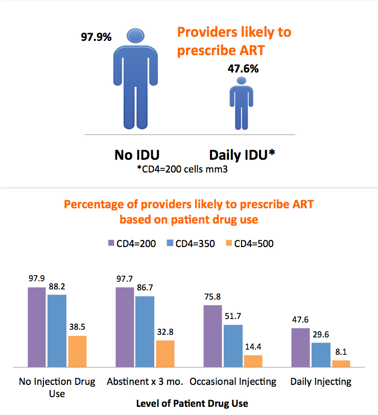 Providers Defer HIV Treatment for Injection Drug Users (IDUs)