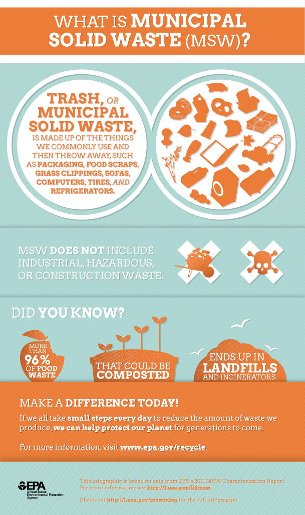 What is Municipal Solid Waste (MSW)?