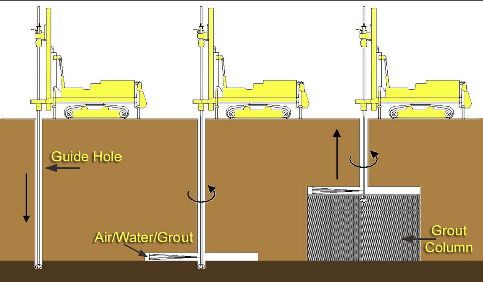 Illustration of jet-grout approach to precisely inject seepage cutoff walls inside levees