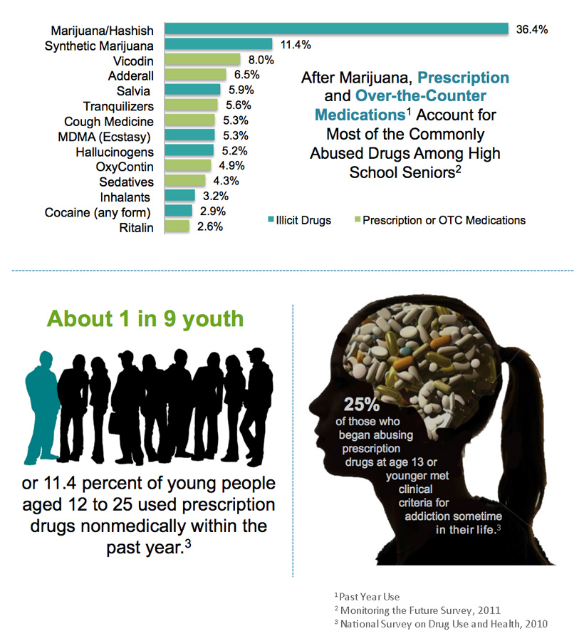 Prescription Drug Abuse: Young People at Risk