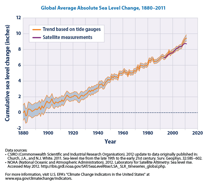 Climate Indicators - Global Average Absolute Sea Level Change