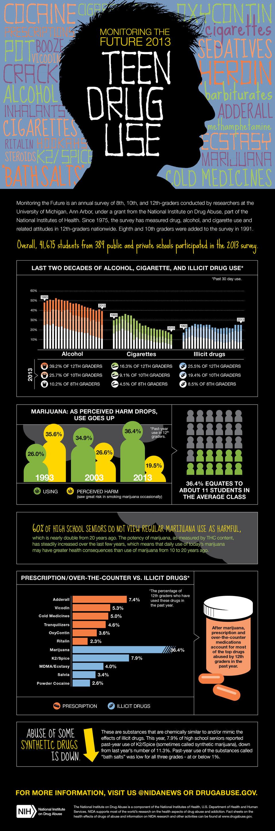 NIDA MTF2013 Infographic F