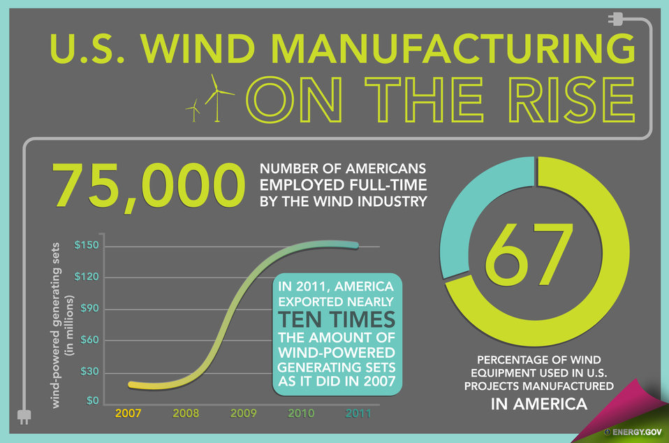 Wind Energy in America - Slide 2
