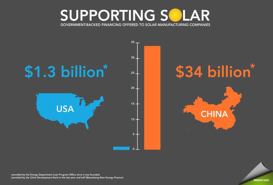 Government-backed financing offered to solar manufacturing companies.