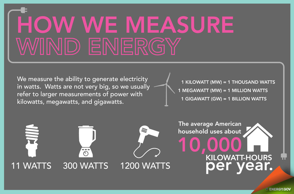 Wind Energy in America - Slide 4