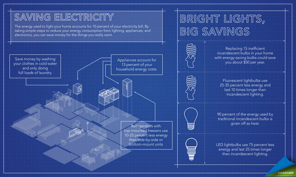 The Energy Efficient Home: Saving Electricity