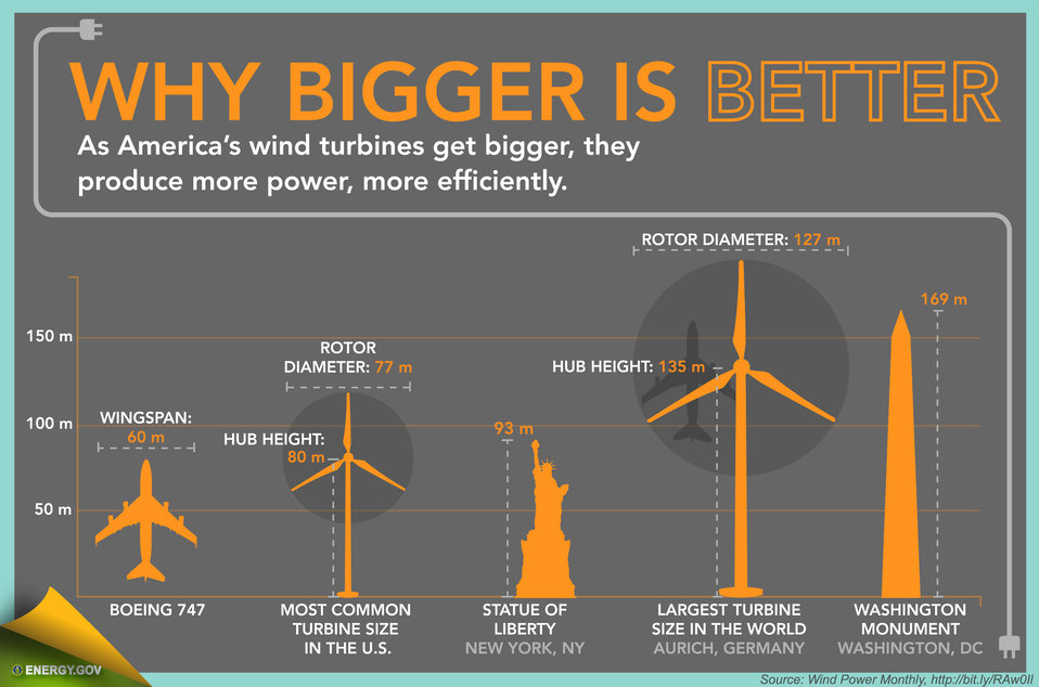 Wind Energy in America - Slide 3