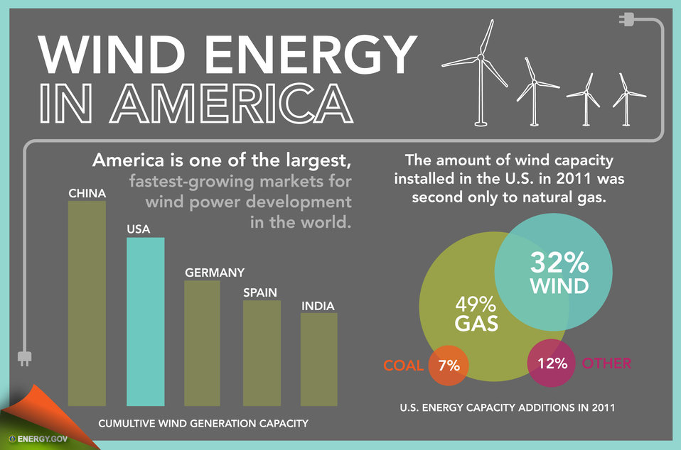 Wind Energy in America - Slide 1