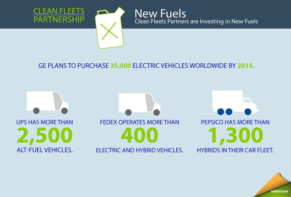 Investing in New Fuels