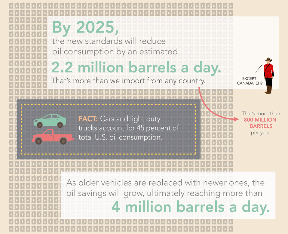 Infographic: The Road to Fuel Efficiency