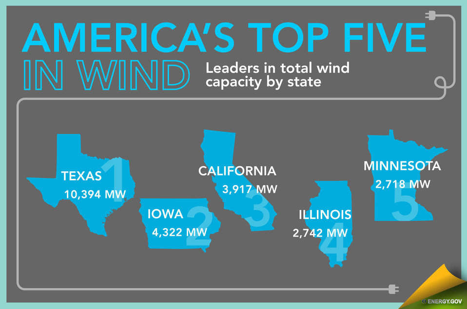 Wind Energy in America - Slide 6