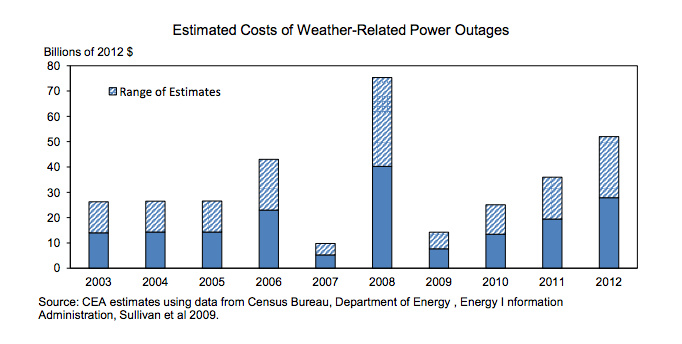 Estimated Cost of Weather-Related Power Outages