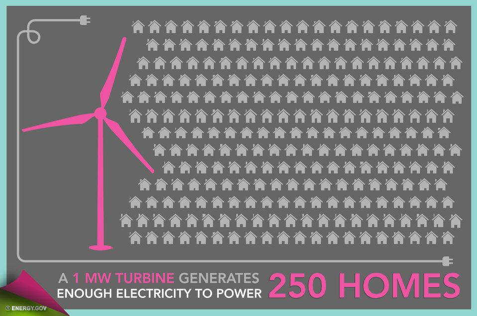 Wind Energy in America - Slide 5