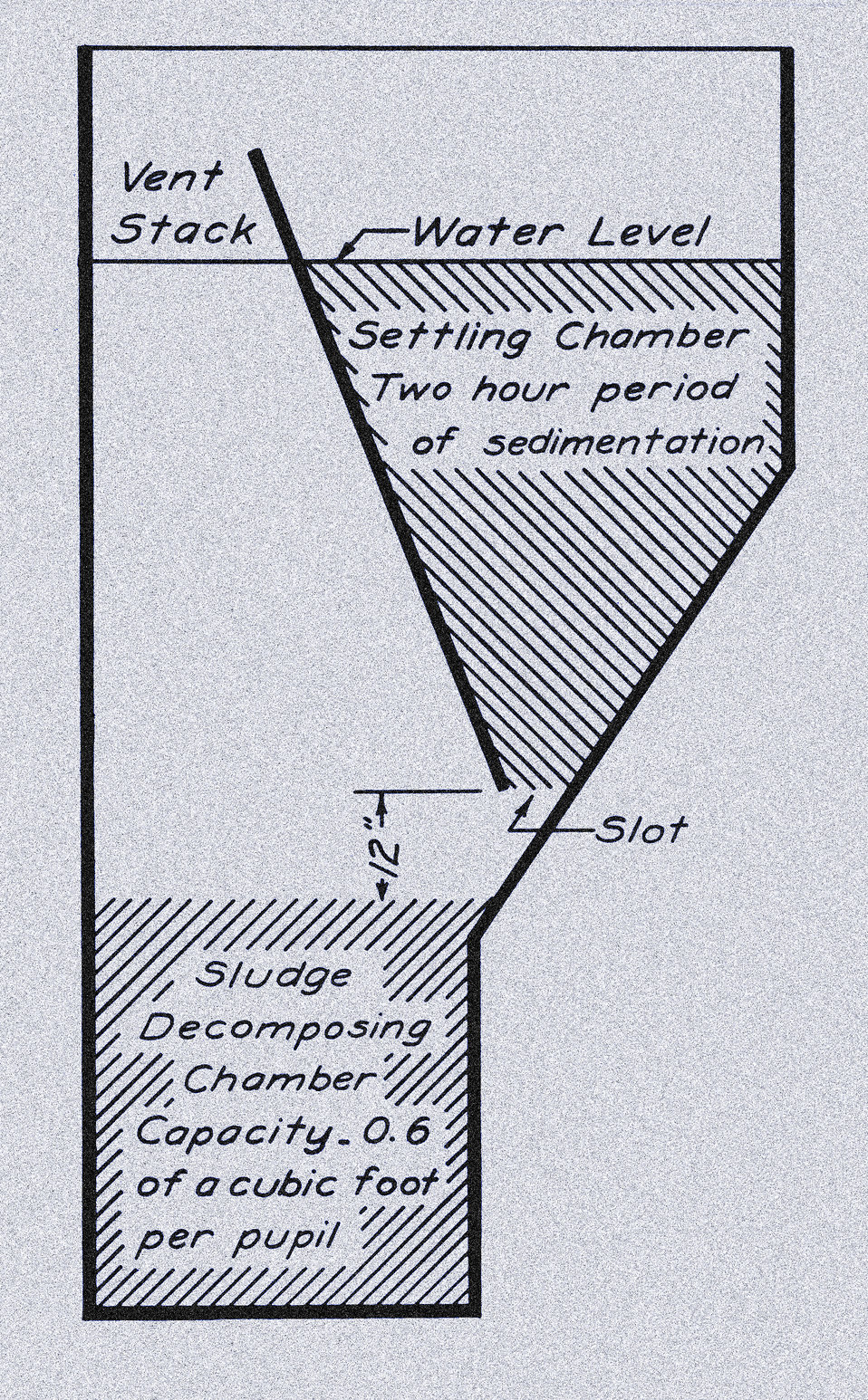 This historic diagram, which had been digitally enhanced and colorized, depicted an Imhoff sewage treatment tank from a cross-sectional pers
