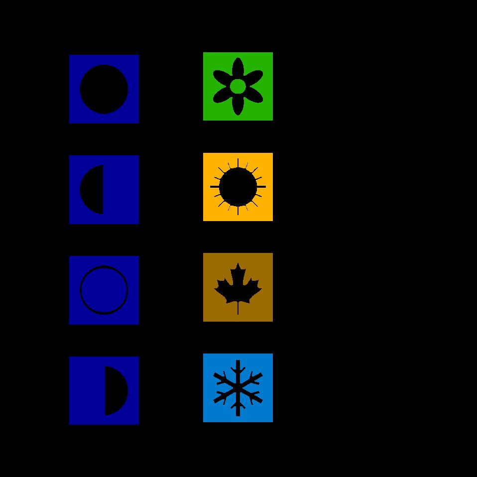 Moon phases, seasons & DST symbols
