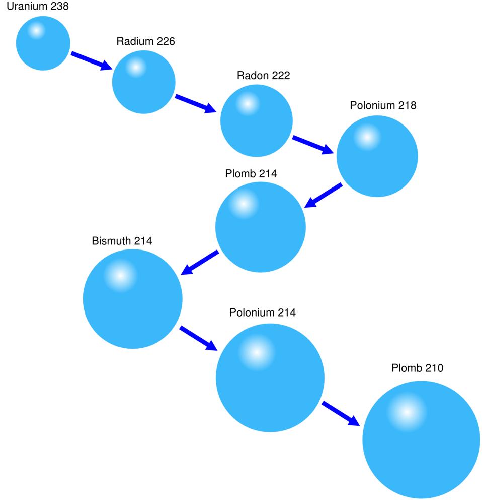 cycle cours de décomposition de l'uranium